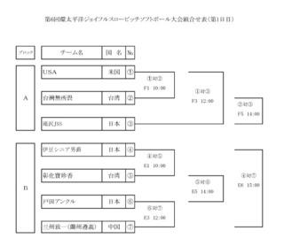 04ジョイフル大会組合せ 環太平洋(第1日目).pdf.jpg
