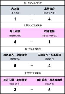 2日目速報0.jpg