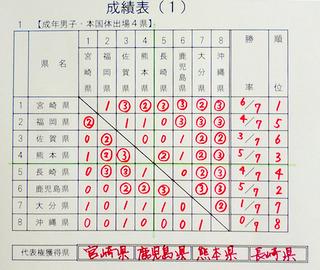 九州ブロック国体テニス3.JPG
