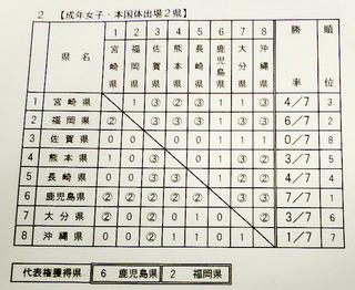 九州ブロック国体テニス4.JPG
