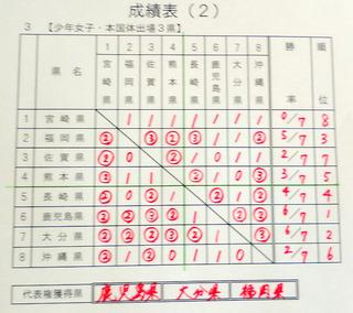 九州ブロック国体テニス5.JPG