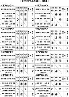 予選リーグ結果.jpg