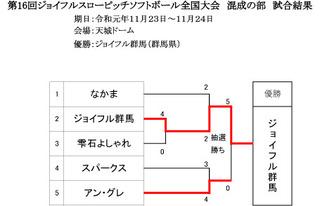 大会試合結果「修正後」 のコピー.jpg