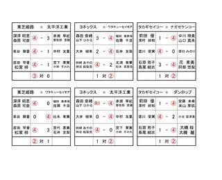 女子1日目の対戦成績.jpg