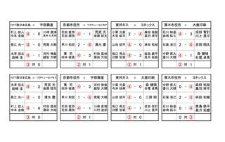 男子1日目の対戦成績.jpg