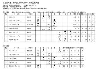 第14回JSP埼玉県大会 成績詳細 2.pdf.jpg