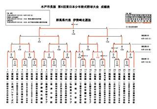 第6回東日本少年軟式野球大会結果.pdf.jpg